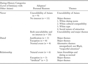 Do men why asian Why Do