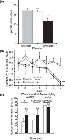 Stimulant Reversal of Cognitive Deficits (Section 2) - Sleep