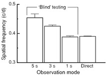 Behavioral measurement of mouse visual function (Chapter 6