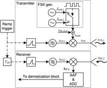 In-chirp FSK communication between cooperative 77-GHz radar