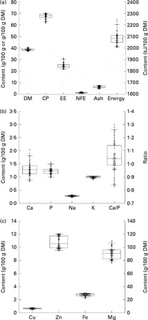 Dietary nutrient profiles of wild wolves: insights for