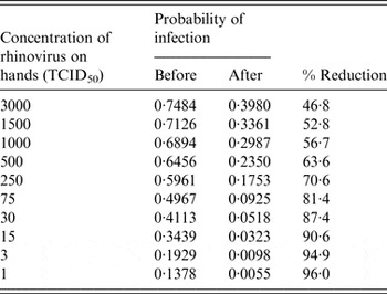 Impact Of The Use Of An Alcohol Based Hand Sanitizer In The Home On Reduction In Probability Of Infection By Respiratory And Enteric Viruses