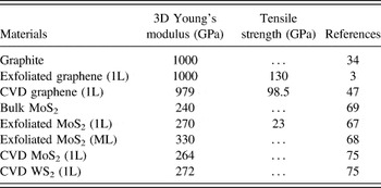 Mechanical Properties Of Two Dimensional Materials And