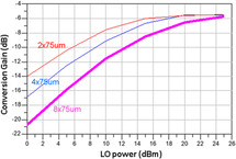 6–12 GHz double-balanced image-reject mixer MMIC in 0 25 µm