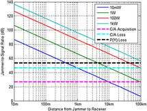 GNSS Jamming Resilience for Close to Shore Navigation in the