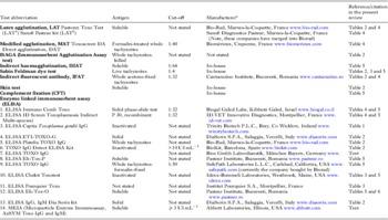 trichinosis parazitológia paraziták rágták át a bélfalat