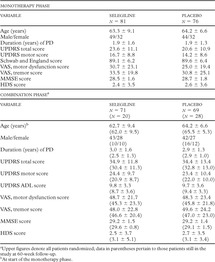 Use of Selegiline as Monotherapy and in Combination with