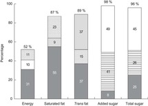 Sources Of Excessive Saturated Fat Trans Fat And Sugar