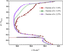 Effect of metallurgical factors on the pitting corrosion