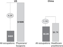 Healthcare Providers (Part III) - China's Healthcare System