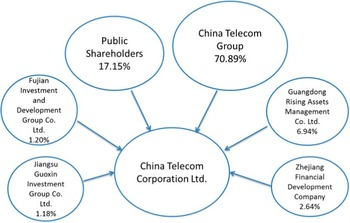 Transparency and Opaqueness in the Chinese ICT Sector: A Critique of Chinese and International Corporate Governance Norms