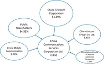 Transparency and Opaqueness in the Chinese ICT Sector: A