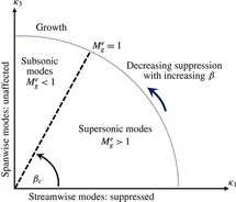 Small perturbation evolution in compressible Poiseuille flow