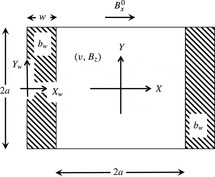 An analytical solution to electromagnetically coupled duct