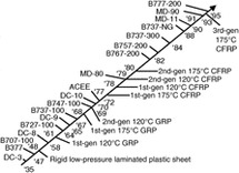 Materials considerations for aerospace applications