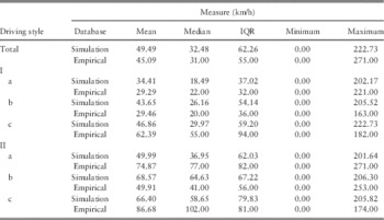 Telematic Driving Profile Classification In Car Insurance Pricing Annals Of Actuarial Science Cambridge Core