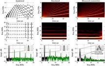 Bitstream radar waveforms for generic single-chip radar