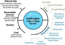 Gigawatt-scale renewable hydrogen via water splitting as a