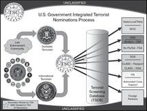Surveillance Techniques and Technologies (Part I) - The