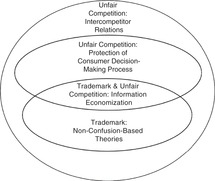 Substantive Policy (Chapter 4) - Trademark and Unfair
