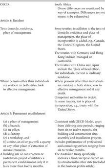Brics Countries Part Iii A Global Analysis Of Tax Treaty Disputes