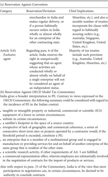 Tax Treaty Disputes In India Chapter 6 A Global Analysis Of Tax Treaty Disputes