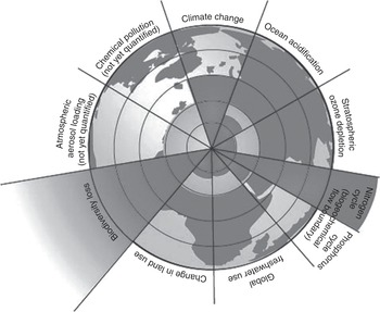 The Anthropocene In Global Change Science Expertise The Earth