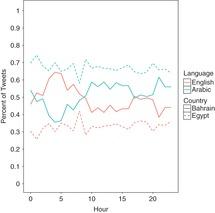 Twitter as Data