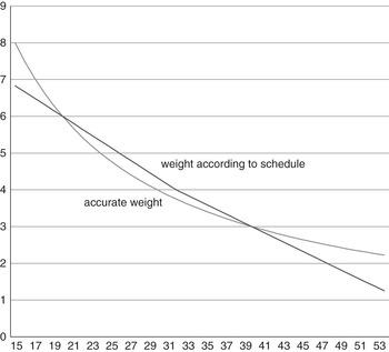 Motivation verlieren Gewichtsreflexionsphrasen