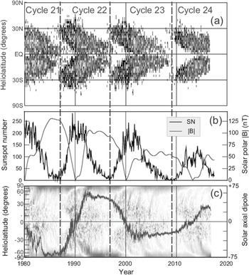 Magnetic Fields beyond the Earth and beyond Today (Part V ...