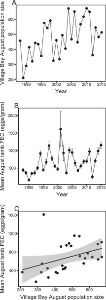 Understanding within-host processes (Part I) - Wildlife Disease ...