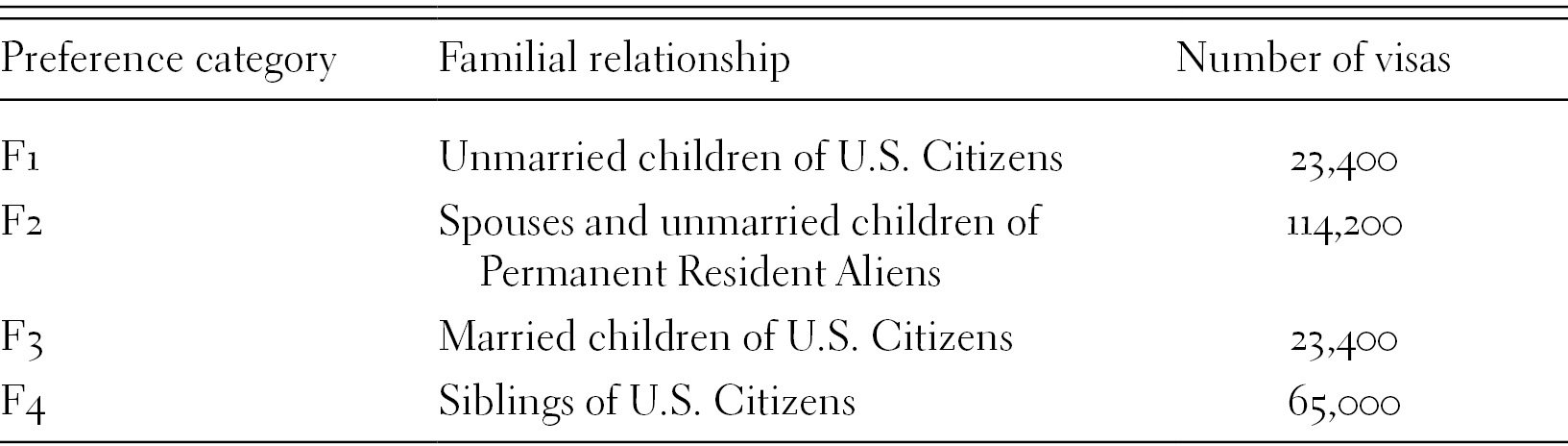 The 1965 Immigration Act and the Policy of Family