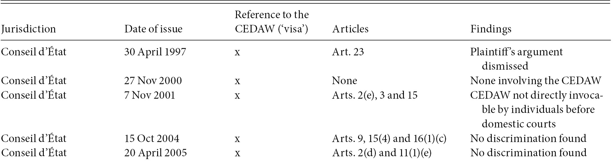 The CEDAW in national law (Part III) - Women's Human Rights