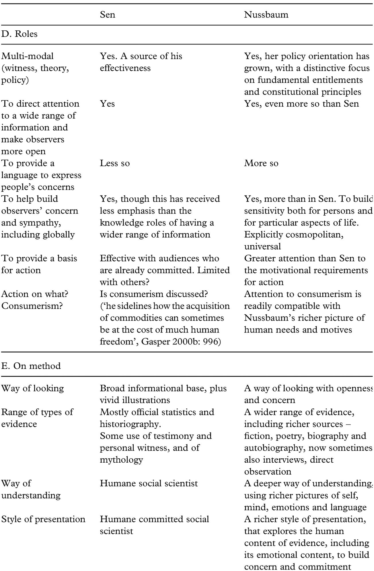 Logos, pathos and ethos in Martha C  Nussbaum's capabilities