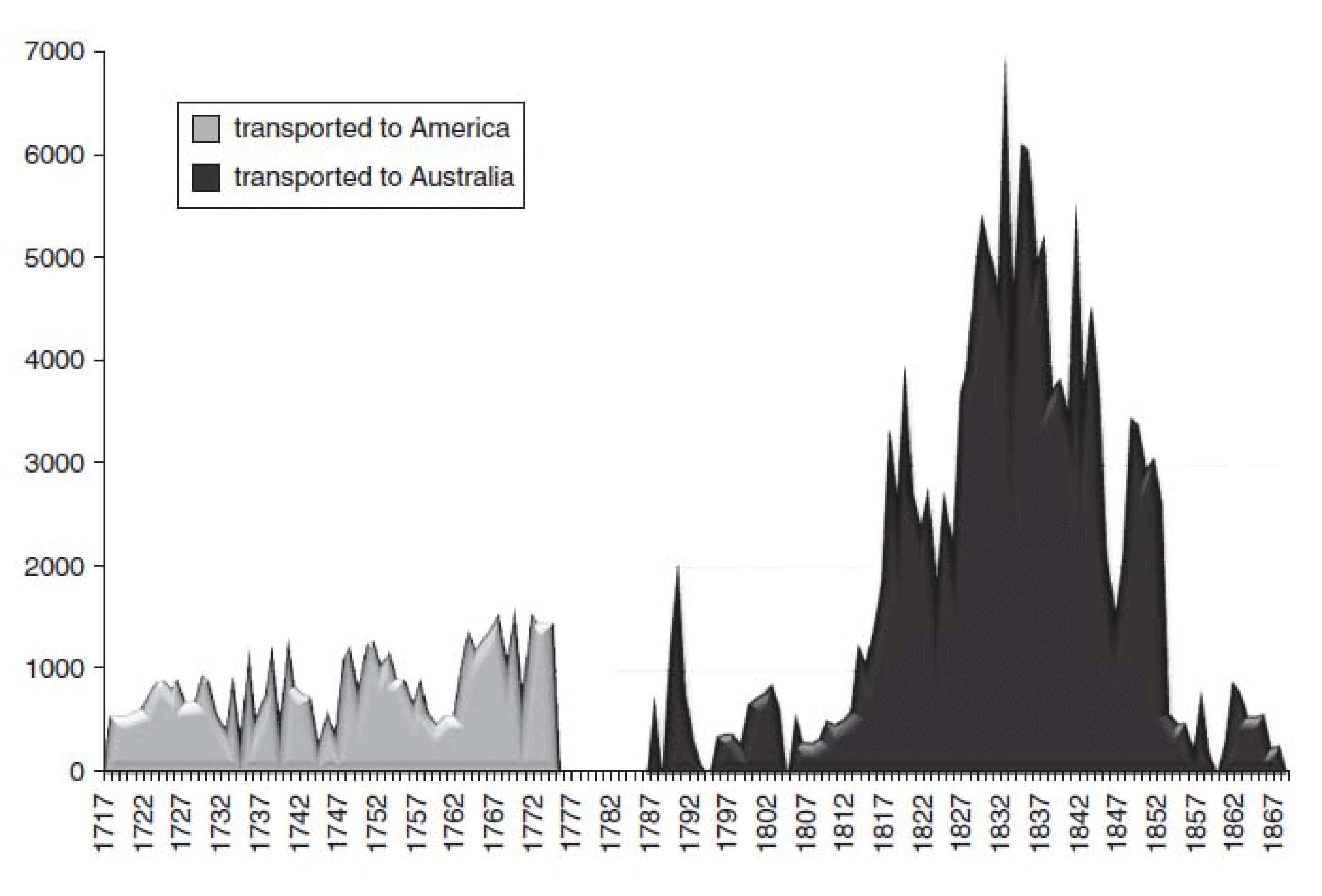 The convict economy (Chapter 5) - The Cambridge Economic History of  Australia