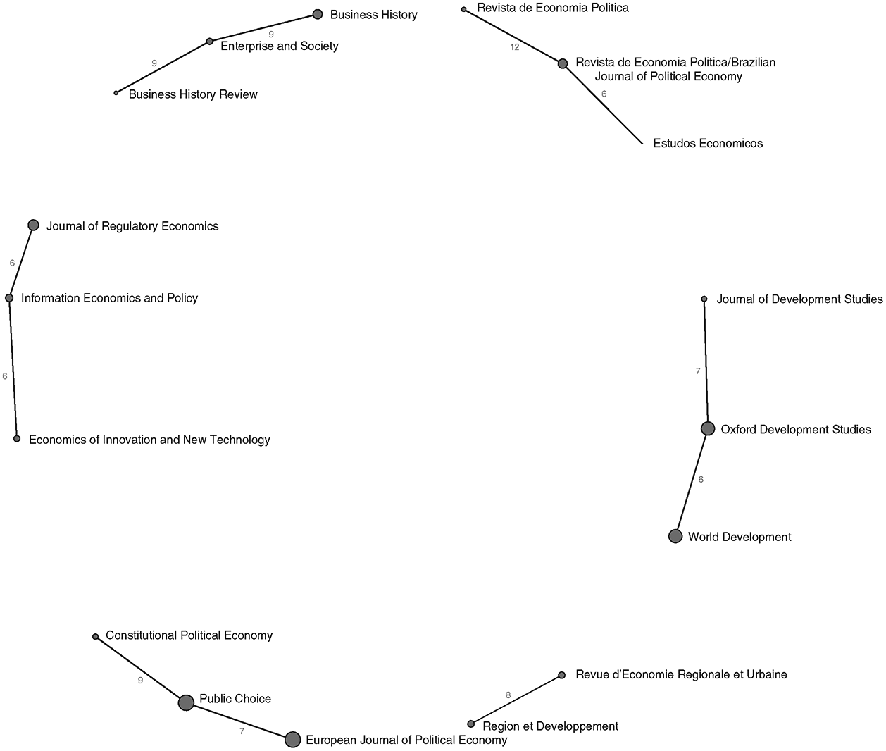 The institutional setting of academic economics (Part I