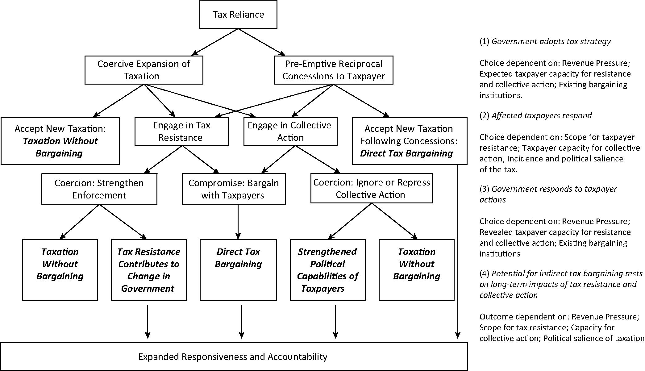 Linking taxation, responsiveness and accountability (Chapter