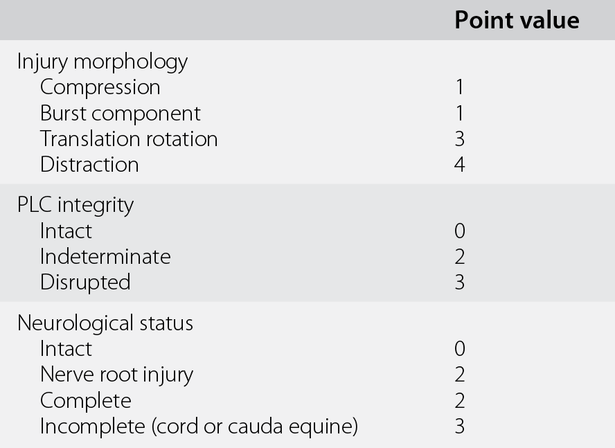 Traumatic Spinal Injury (Section 2) - Traumatic Brain and