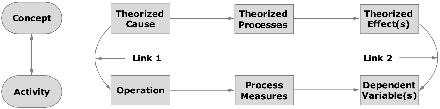 Design and Inference Considerations (Part one) - Handbook of