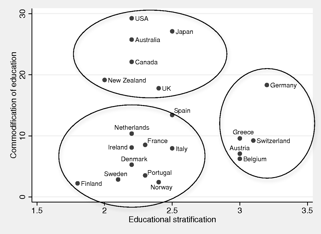 The Political And Institutional Determinants Of Education Policy Part I Skills And Inequality