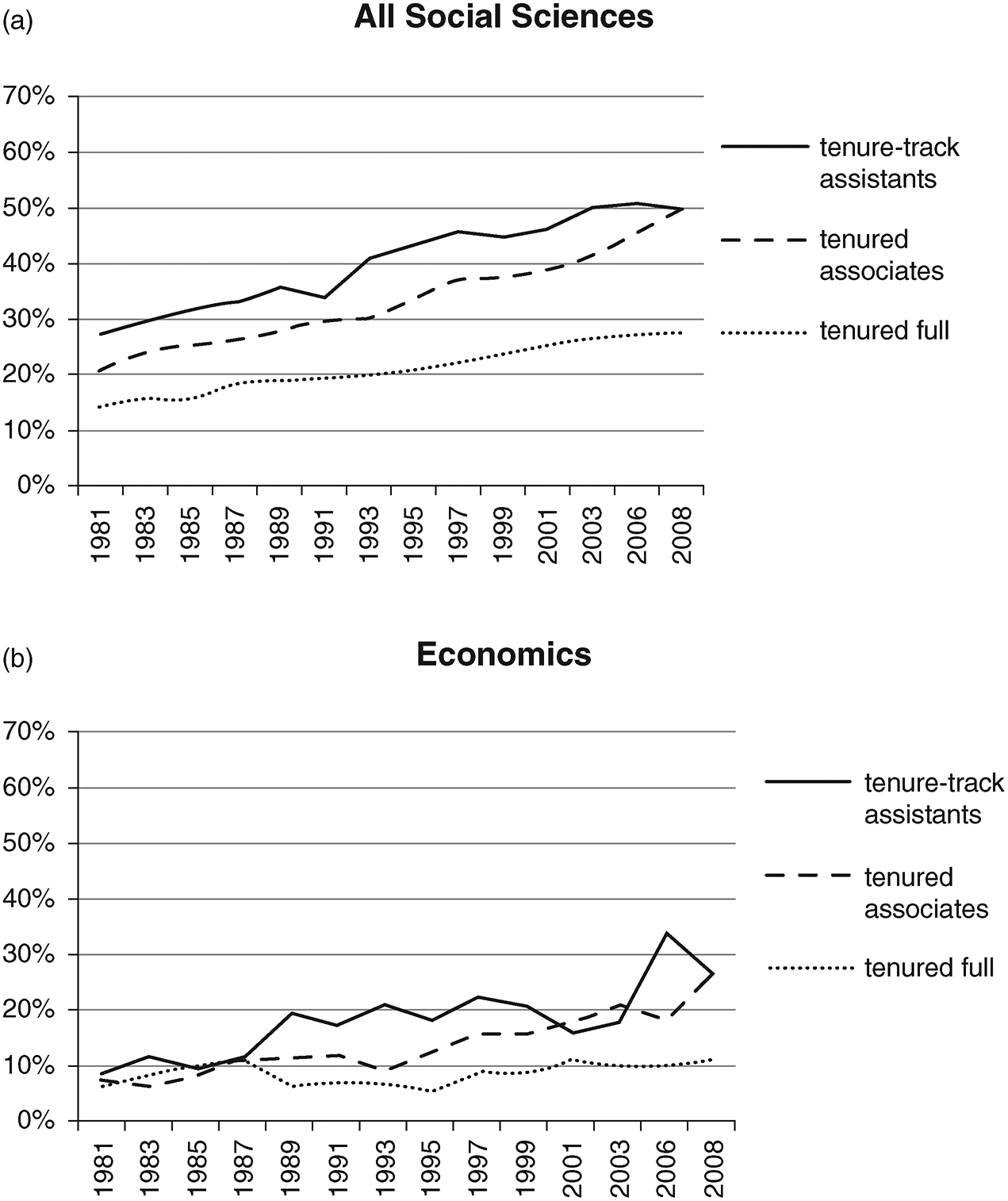 Challenges and solutions (Part III) - The Economics of Economists