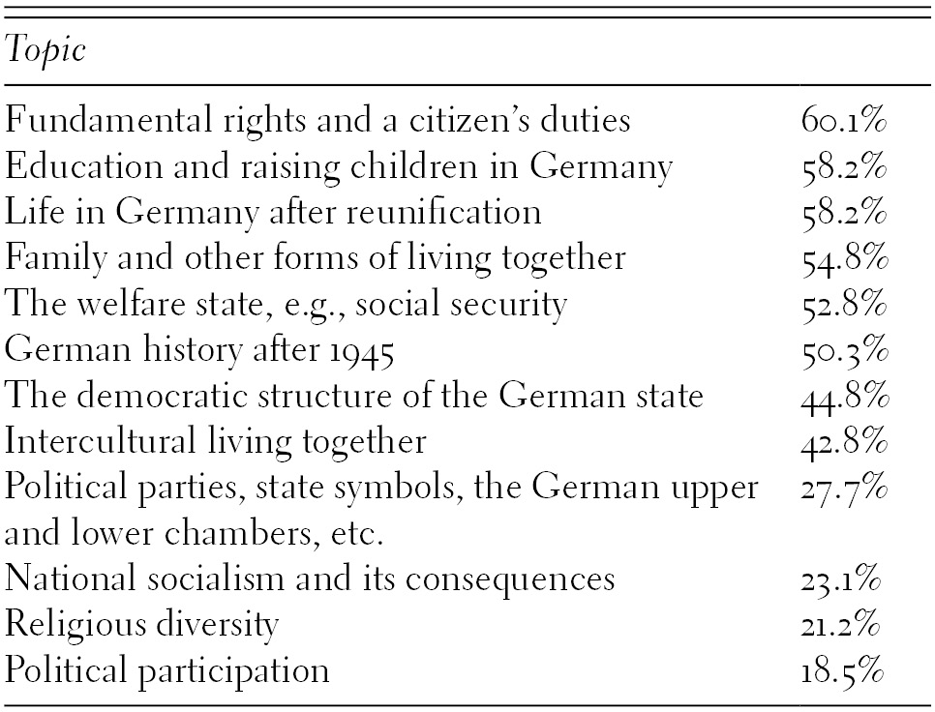 Institutions and National Political Ideologies (Part II