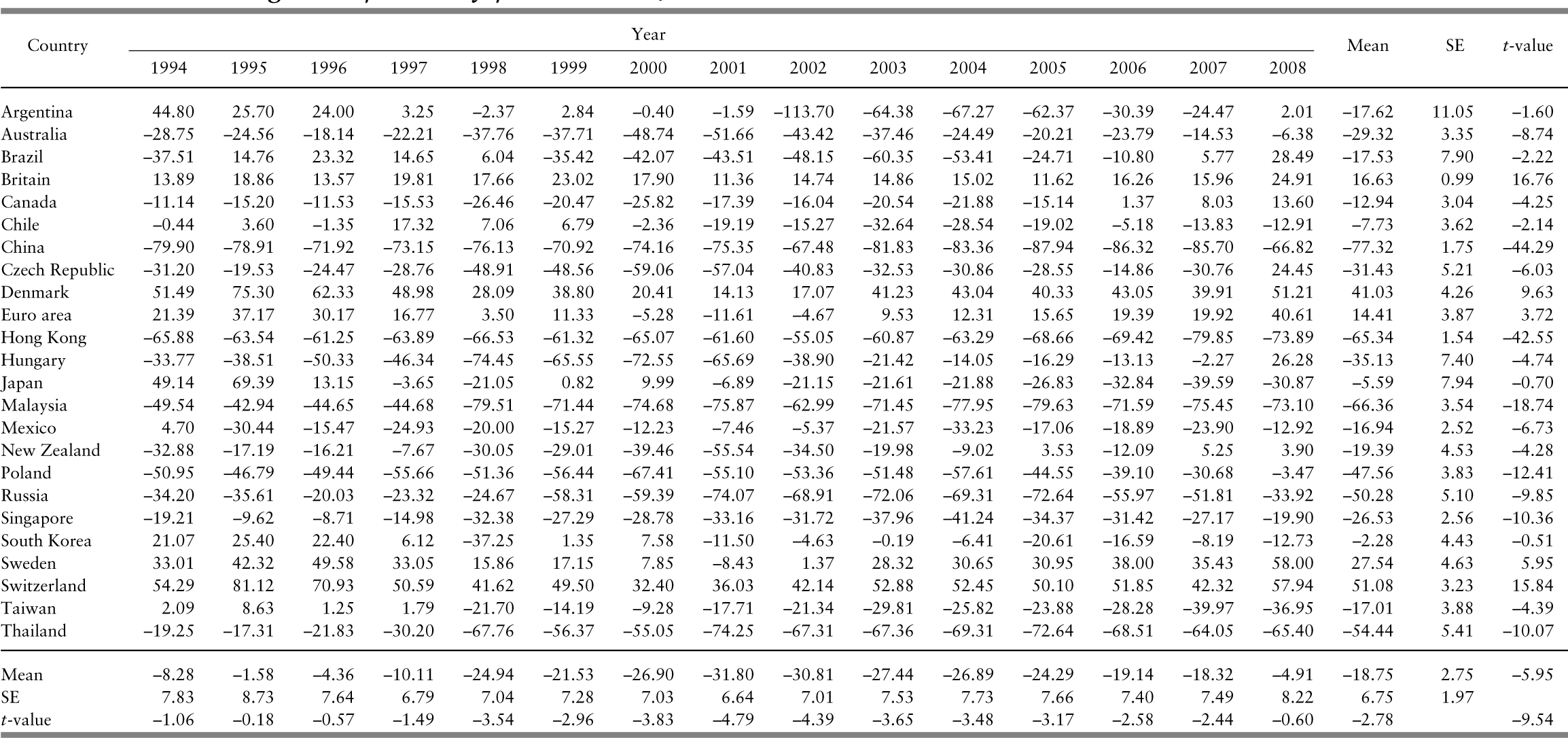 Purchasing power parity and the Big Mac Index (Chapter 2