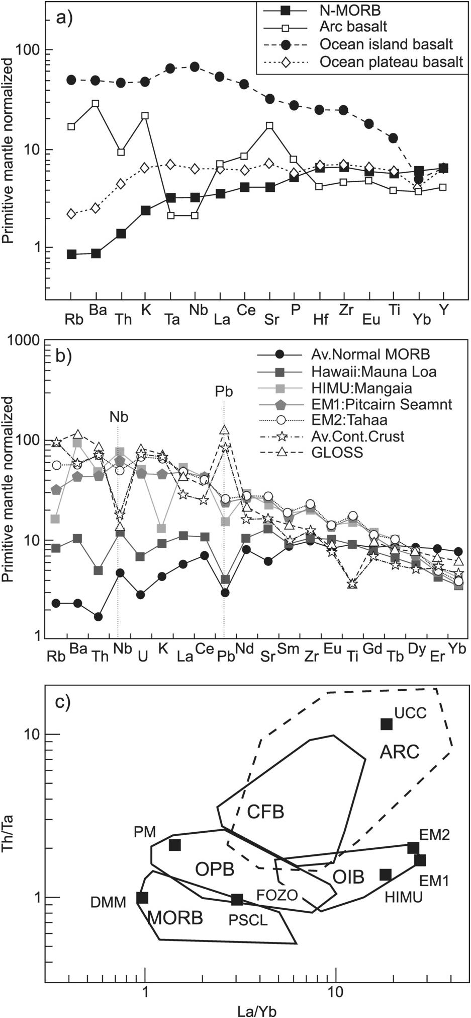 Geochemistry of LIPs (Chapter 10) - Large Igneous Provinces