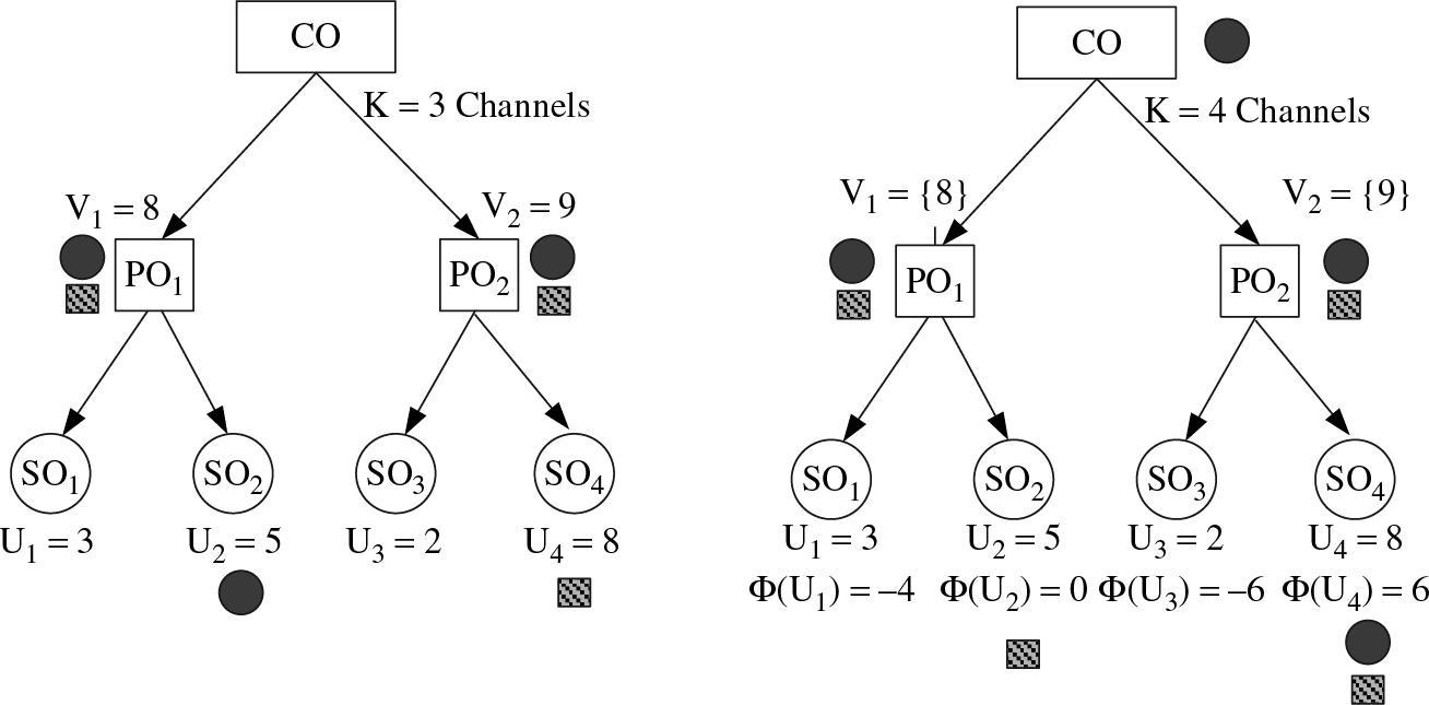 Auction-driven market mechanisms for dynamic spectrum