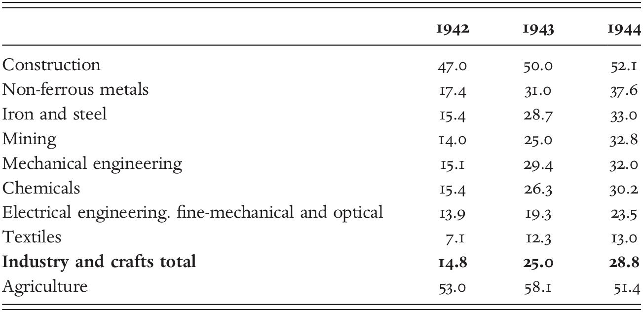 The Social Practice of Peoples' War, 1939–1945 (Part II