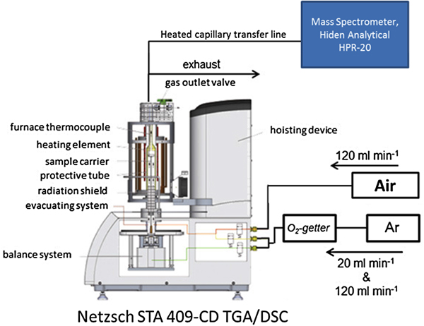 Monitoring of CoS2 reactions using high-temperature XRD ... on