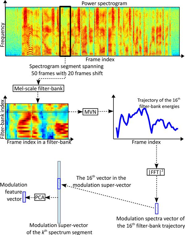 Voice conversion versus speaker verification: an overview
