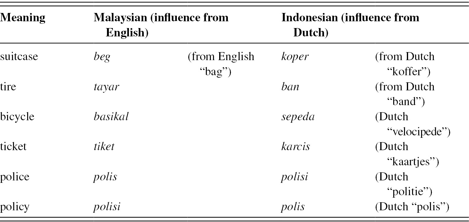 Why Indonesian is Malay and Not Javanese? – dpifoto.id