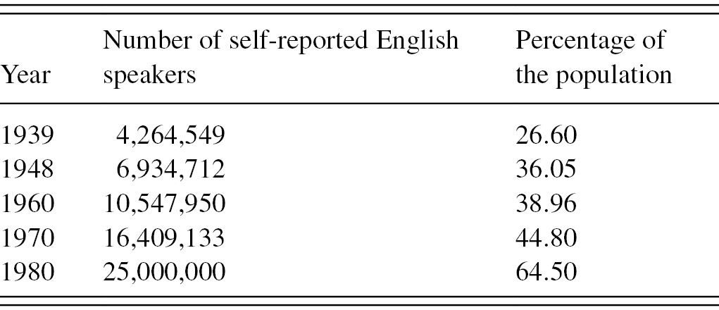 English in selected regional and national habitats with a